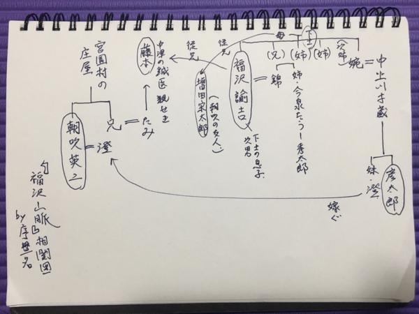 『福沢山脈』人物相関図
