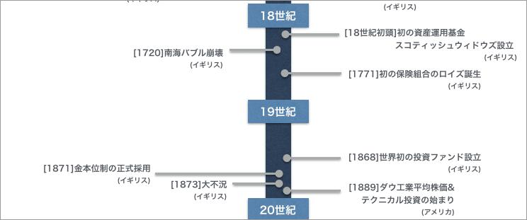 18〜19世紀の金融史 時系列