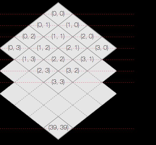 Isometric MapのZオーダー
