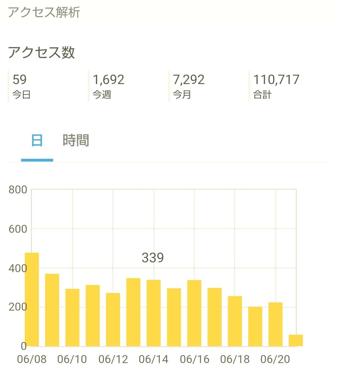 はてなブログ(無料版)2年目の成果報告である、13ヶ月目(55週目)のアクセス解析