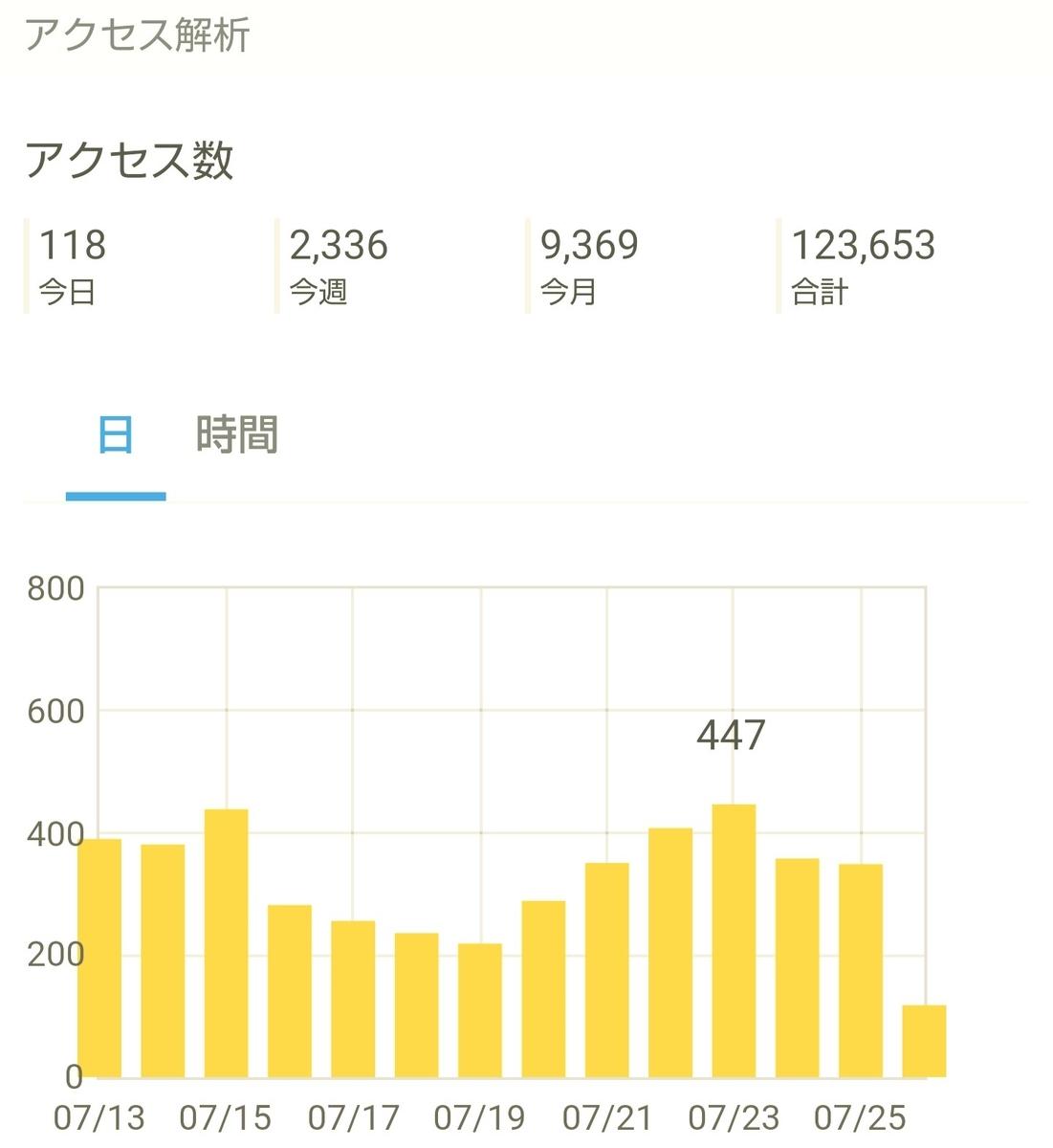 はてなブログ(無料版)2年目の成果・収益報告である、14ヶ月目(60週目)のアクセス解析