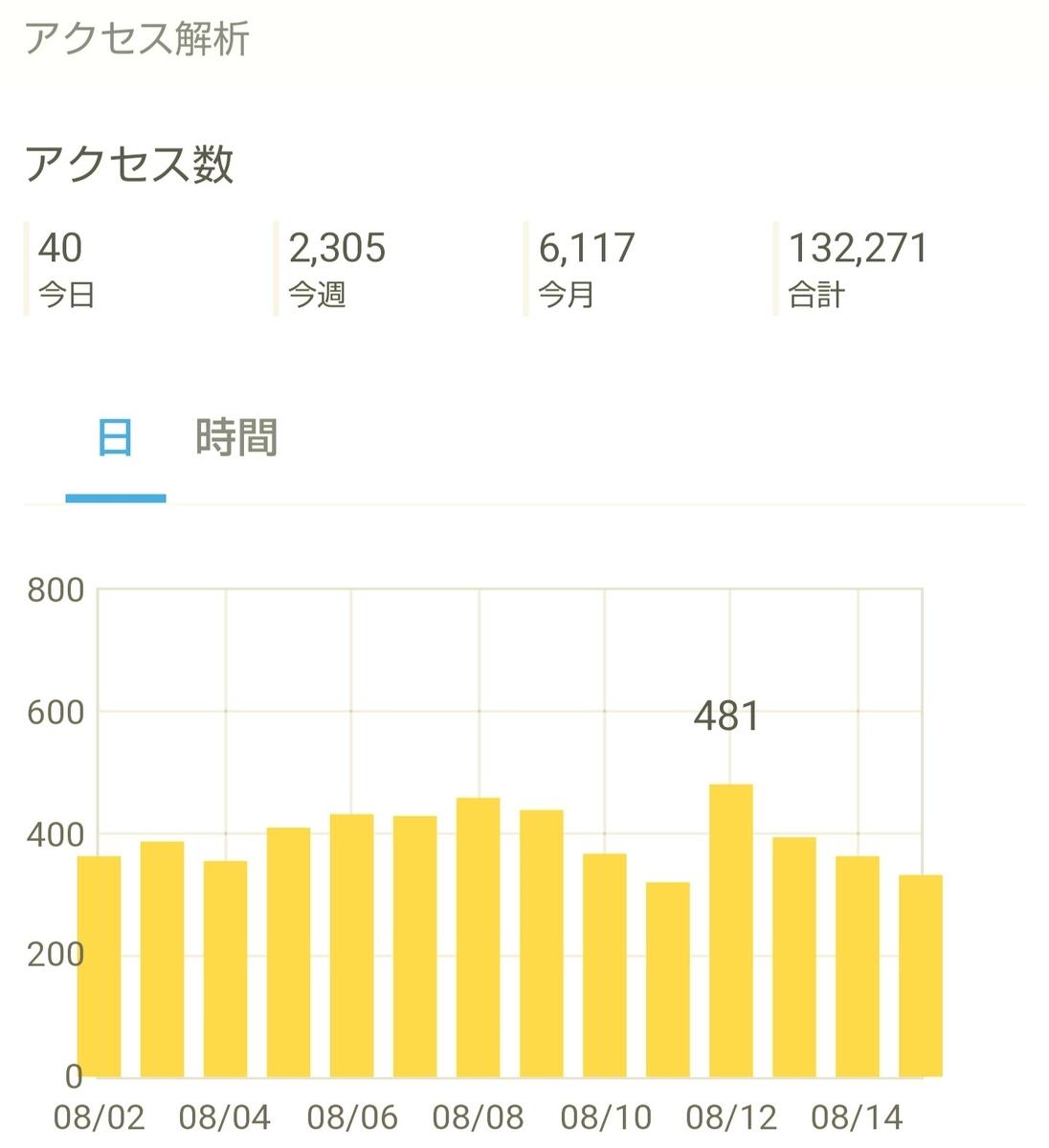 はてなブログ(無料版)2年目の成果・収益報告である、15ヶ月目(63週目)のアクセス解析