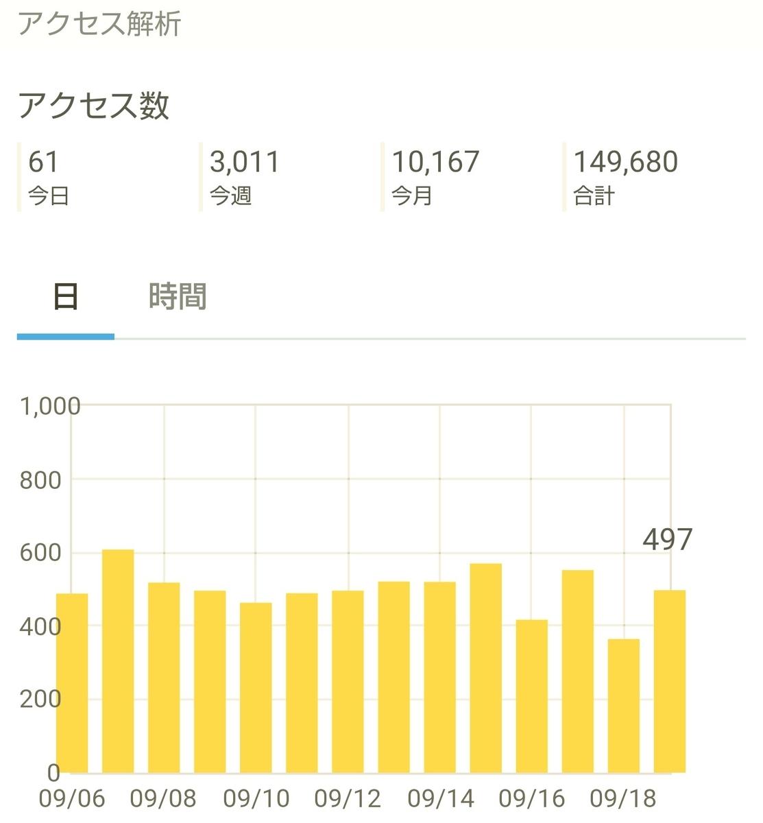 はてなブログ(無料版)2年目の成果・収益報告である、16ヶ月目(68週目)のアクセス解析