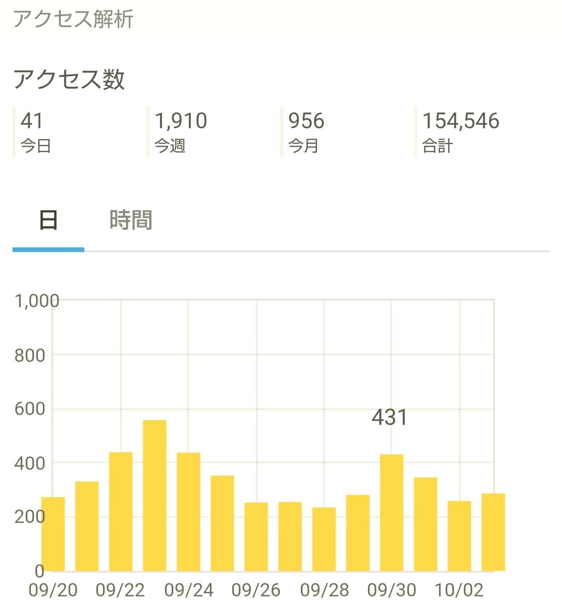 はてなブログ(無料版)2年目の成果・収益報告である、16ヶ月目(70週目)のアクセス解析