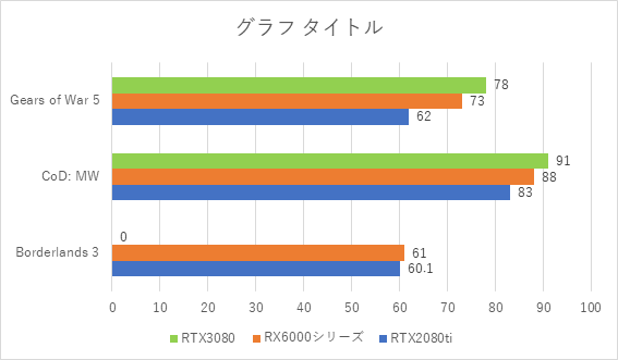 RTX3080、RX6000シリーズ、RTX2080tiの比較グラフ