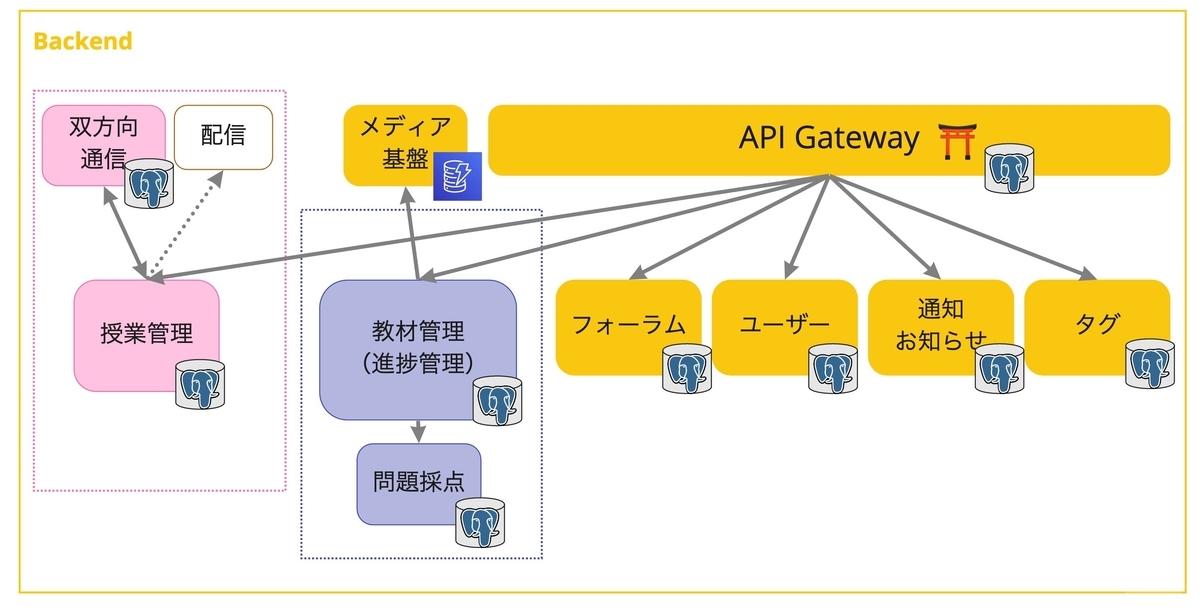 N予備校マイクロサービスのデータ管理