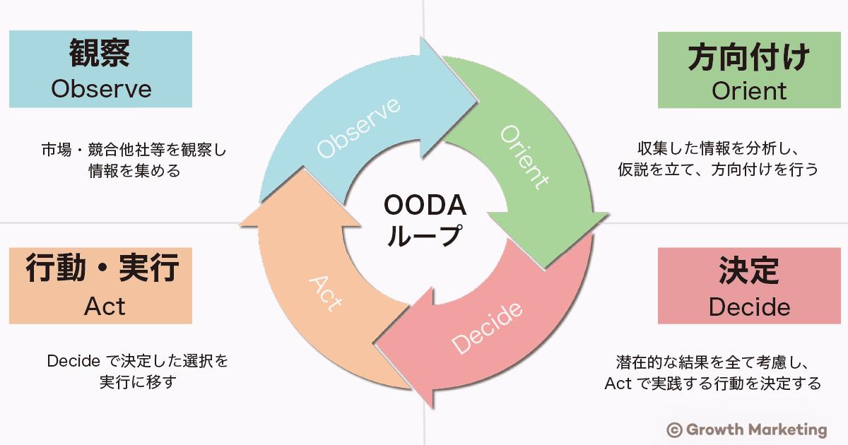 oodaループ 説明