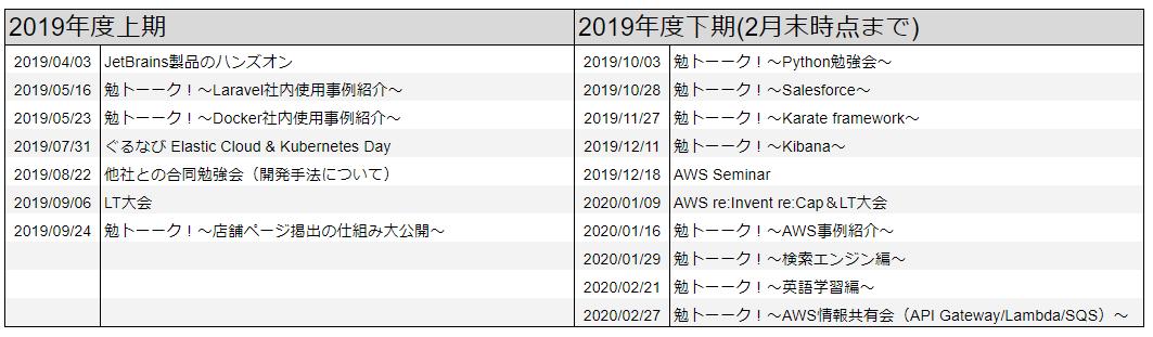 f:id:gnavi_developers:20200317135019p:plain