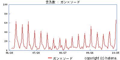 f:id:gnt:20051026123737j:image:w350