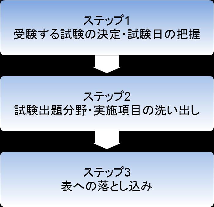 f:id:godaiyu:20160701000120p:plain