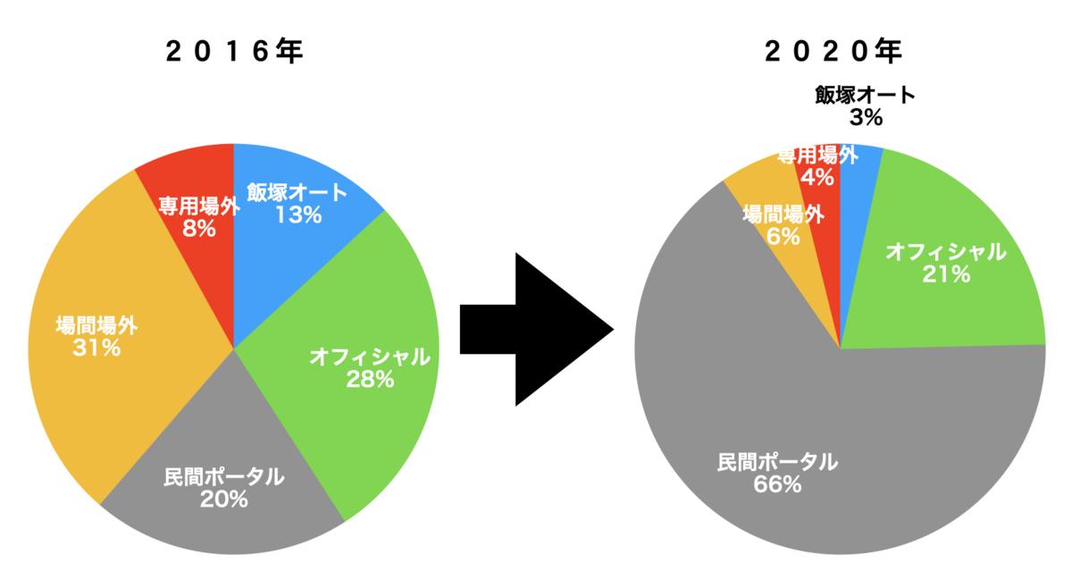 f:id:gogo-eguchi:20210618062649p:plain
