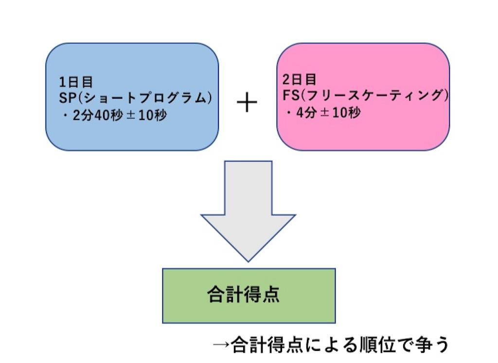 f:id:gogoyuzu:20190318132314j:image