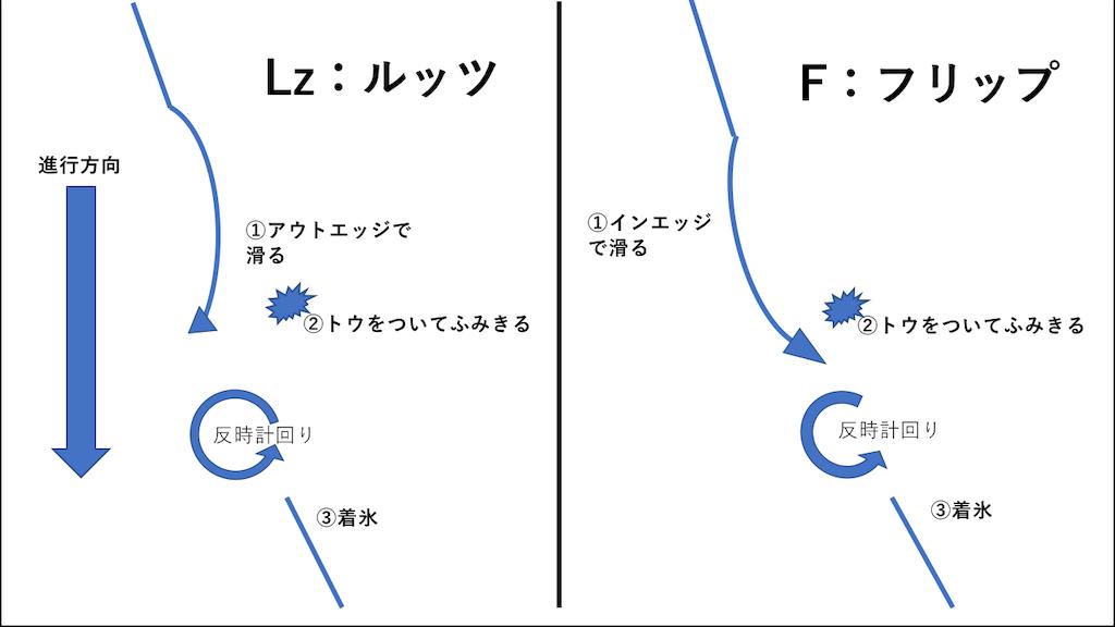 f:id:gogoyuzu:20190320012009p:image