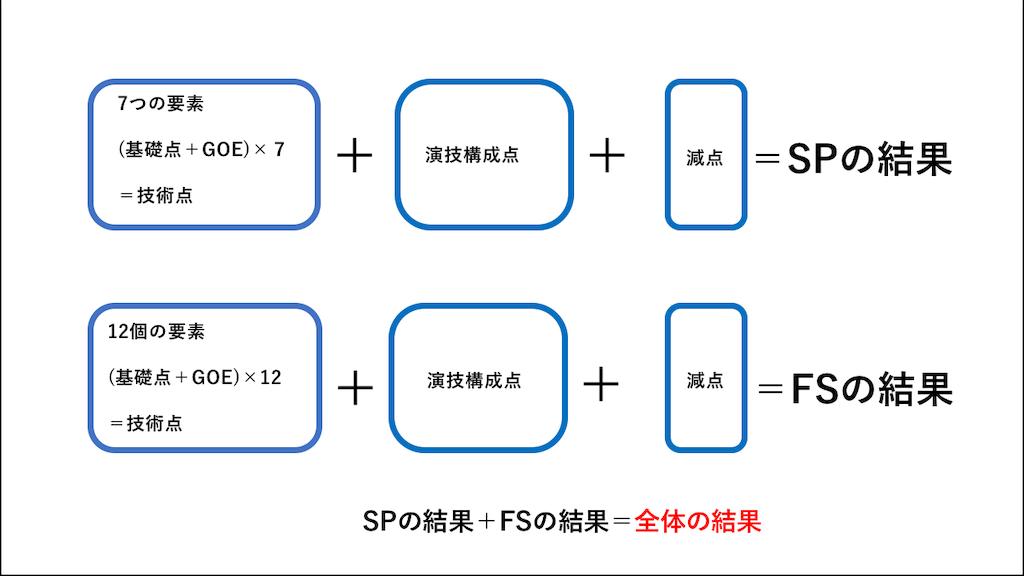 f:id:gogoyuzu:20190321143311p:plain
