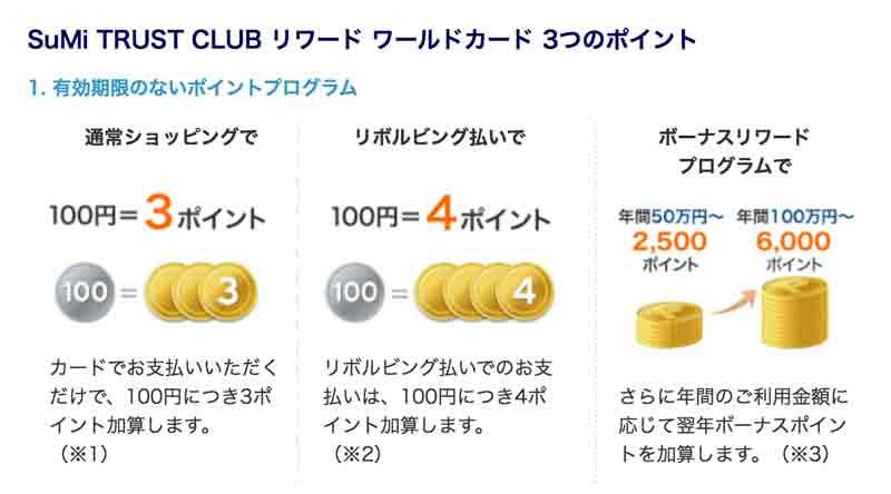 SuMi TRUST CLUB リワード ワールドカードで大きくポイントを貯める