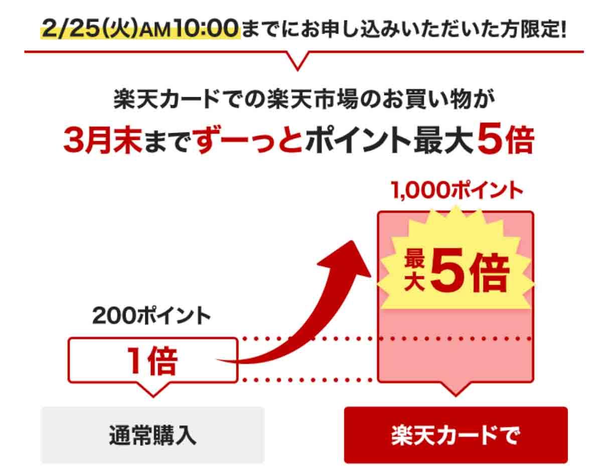 楽天カード8000ポイント&最大10倍ポイントキャンペーン