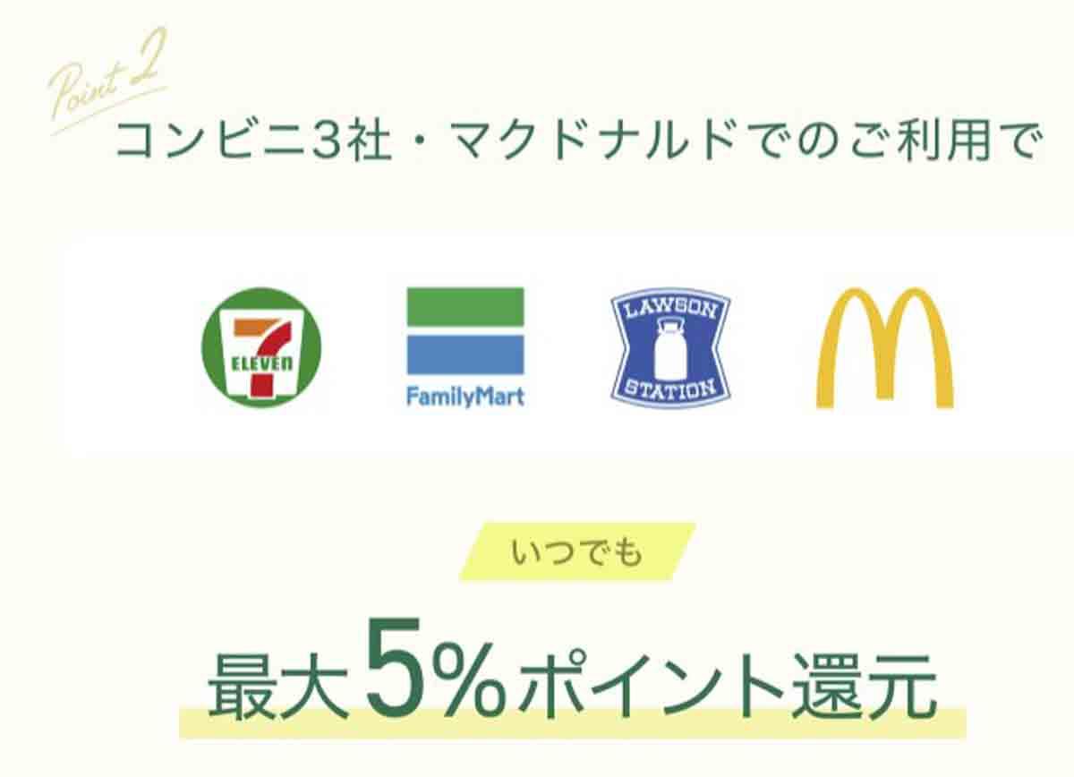 三井住友カードゴールド(NL) 最大5倍ポイント