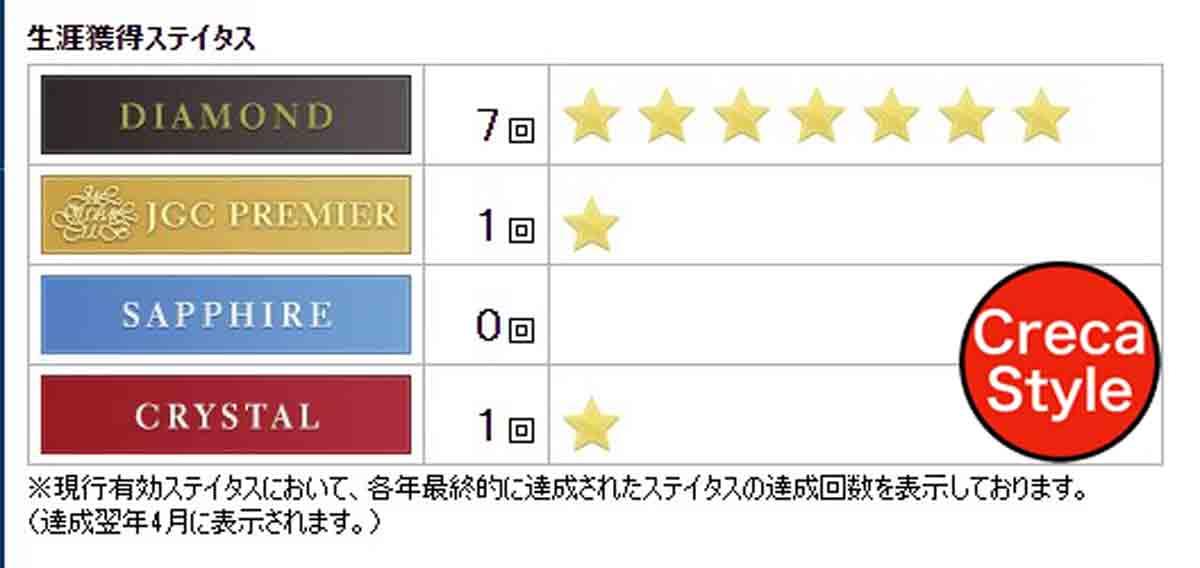 JAL JGC亀タグ JAL生涯獲得ステイタス