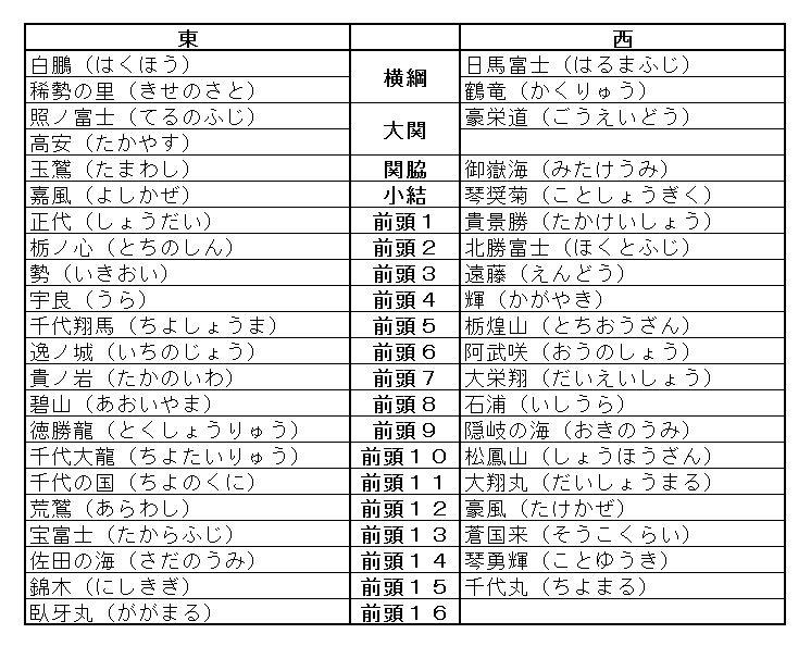 2017年七月場所 名古屋場所 番付
