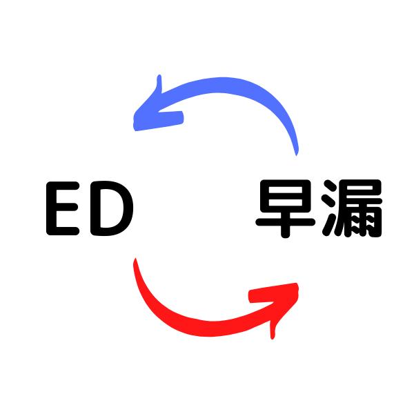 EDと早漏の相互関係