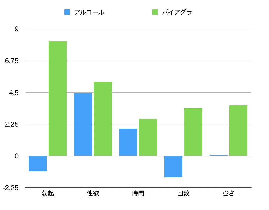 バイアグラとアルコールに関しての比較のグラフ