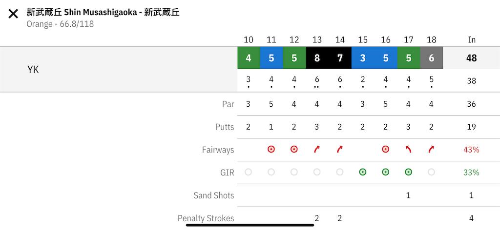 f:id:golf103:20200308185548p:image