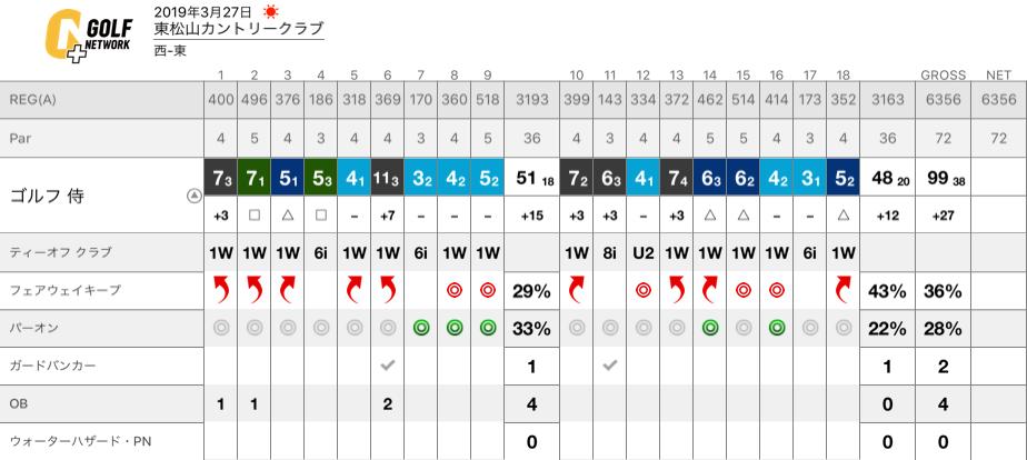 f:id:golf_samurai11:20190405110438p:plain