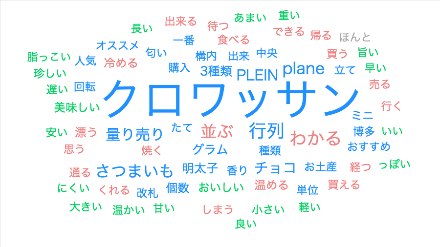 f:id:gomasaba4u:20190622163442p:plain