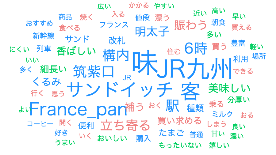 f:id:gomasaba4u:20190625075306p:plain