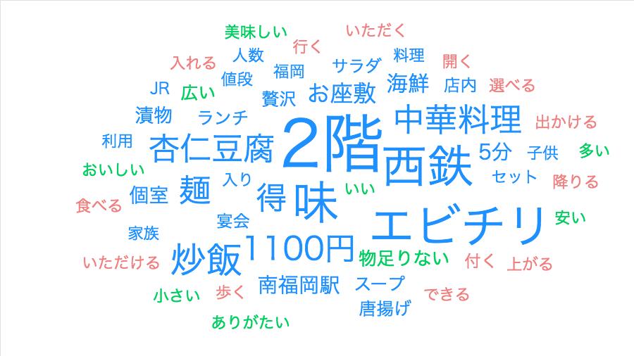 f:id:gomasaba4u:20190710215819p:plain