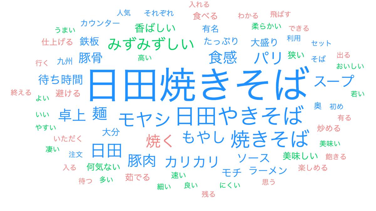 f:id:gomasaba4u:20191027145242p:plain