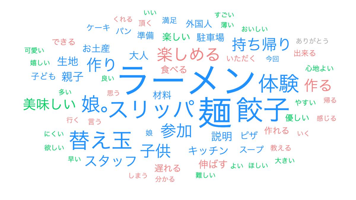 f:id:gomasaba4u:20200126133556p:plain