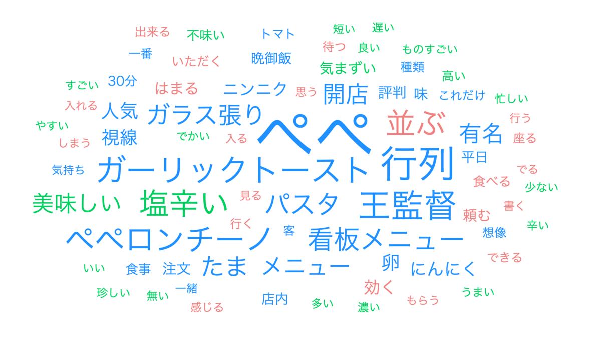 f:id:gomasaba4u:20200211055018p:plain