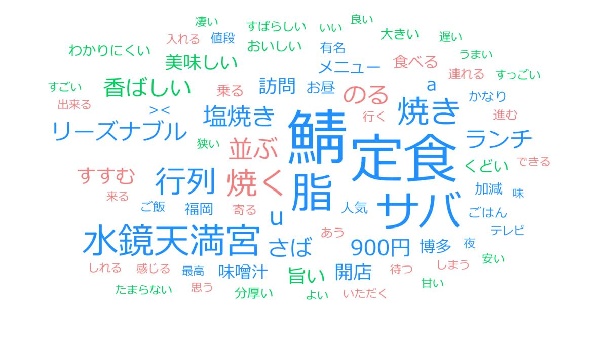 f:id:gomasaba4u:20200711171811p:plain