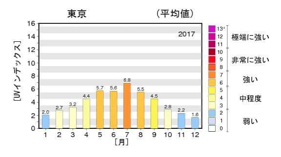 UVインデックスのグラフの画像