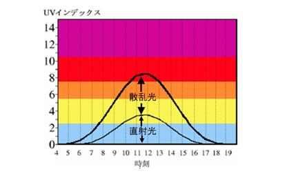 散乱光と直射光のグラフの画像