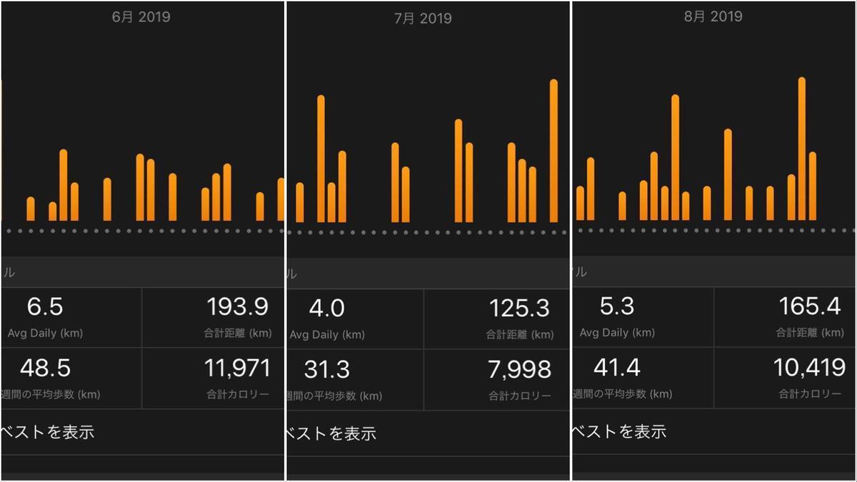 2019年6~8月の月間走行距離