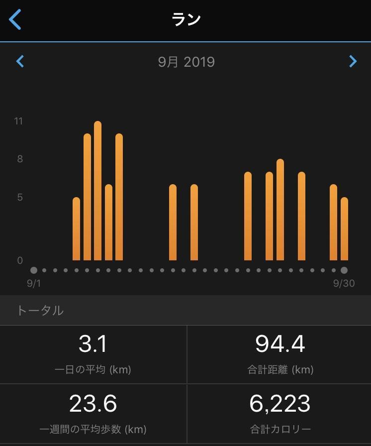 2019年9月の走行距離