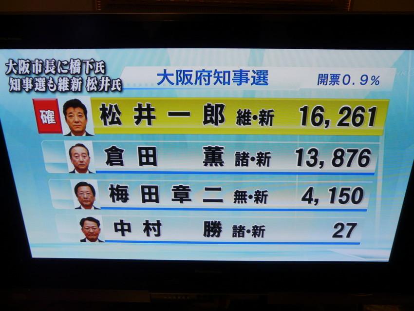 開票率0・9% 松井一郎当選確実  大阪府知事選挙
