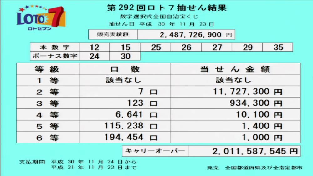 第292回ロト7抽選結果