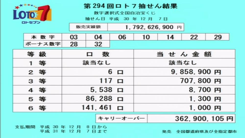 第294回ロト7抽選結果