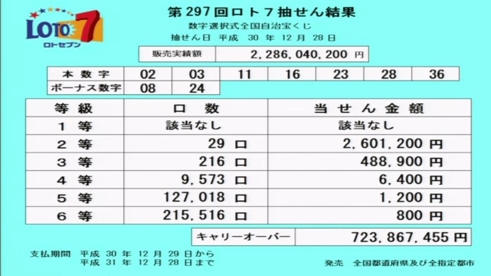 第297回ロト7抽選結果
