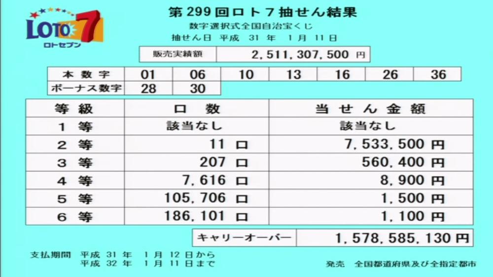 第299回ロト7抽選結果