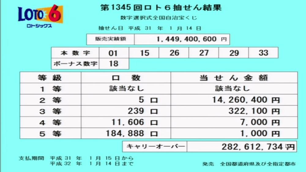 第1345回ロト6抽選結果