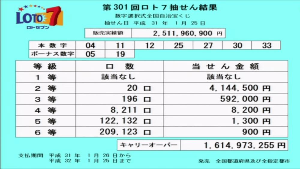 第301回ロト7抽選結果