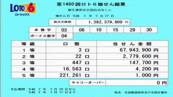 第1460回ロト6当選番号速報