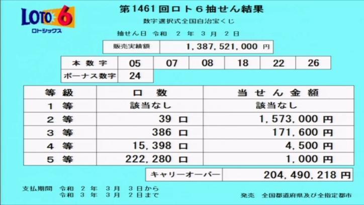 第1461回ロト6当選番号速報-キャリーオーバー発生!!