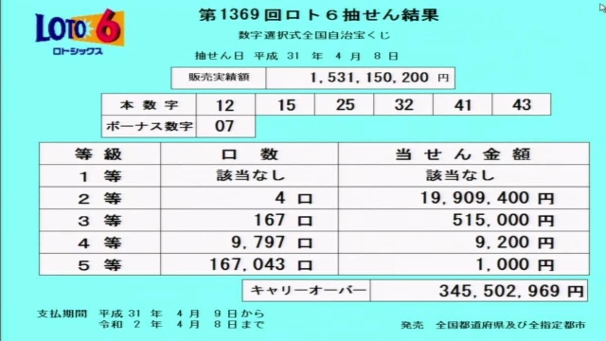 第1369回ロト6抽選結果