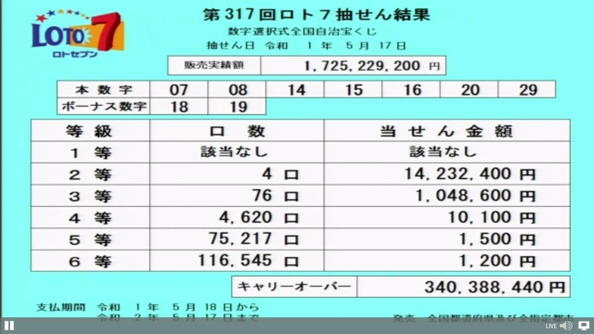 第317回ロト7抽選結果