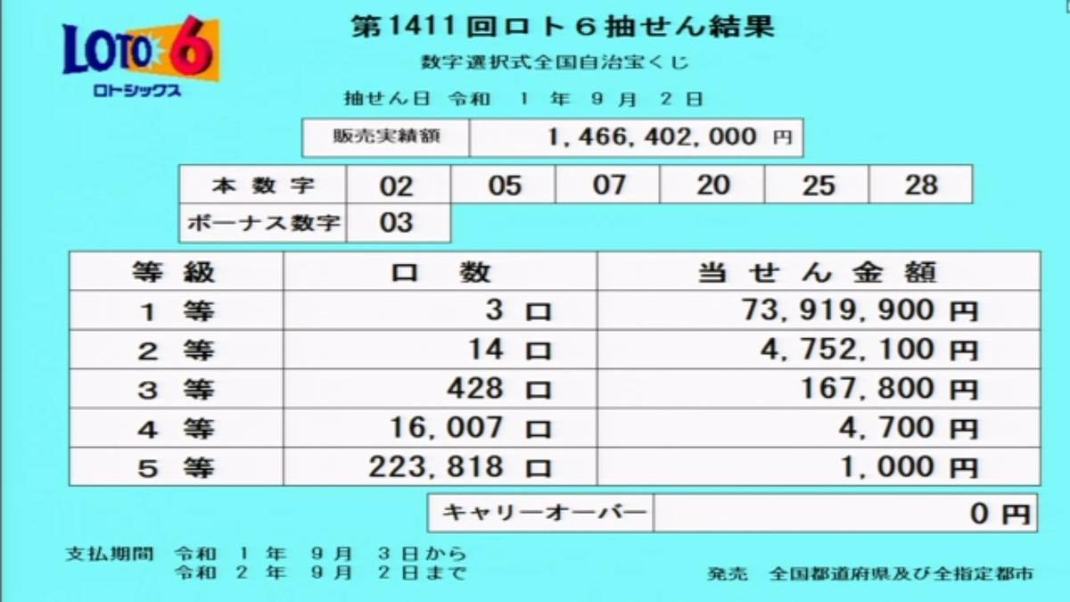 第1411回ロト6抽選結果